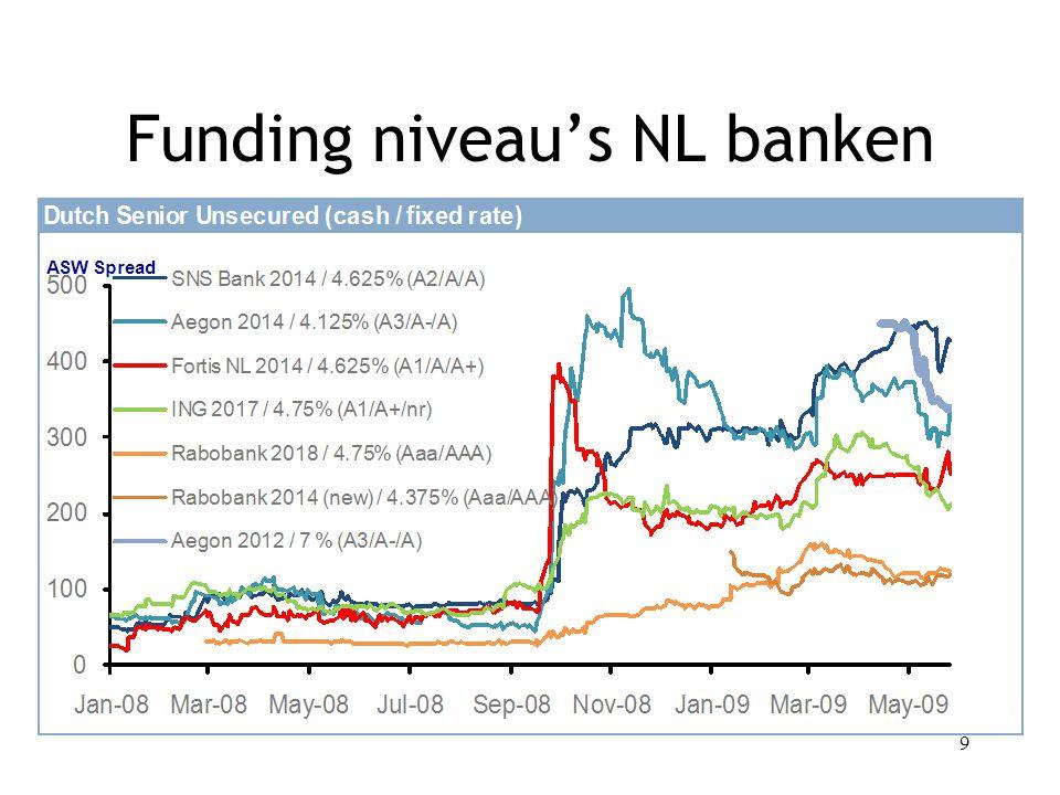 9 Funding niveau's NL banken