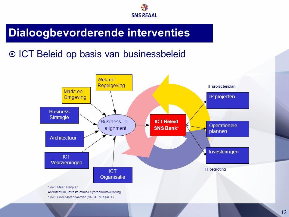 12 Dialoogbevorderende interventies  ICT Beleid op basis van businessbeleid ICT Organisatie Business Strategie Architectuur Business - IT alignment I