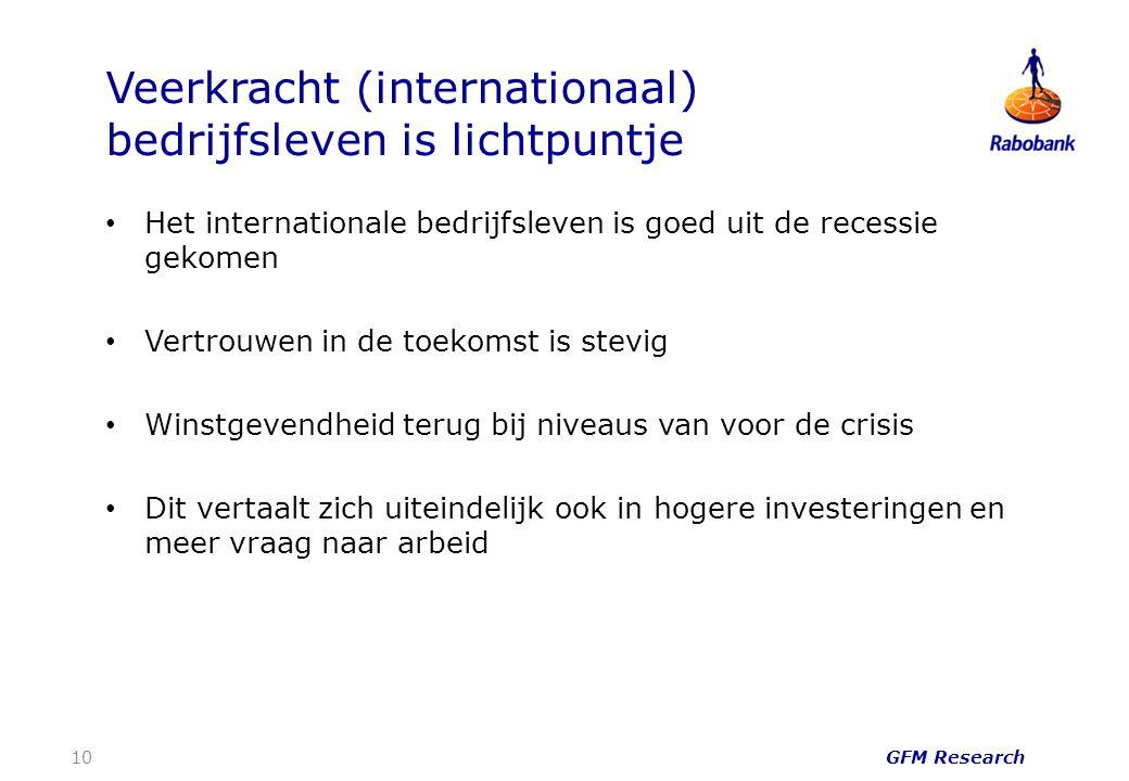 Veerkracht (internationaal) bedrijfsleven is lichtpuntje Het internationale bedrijfsleven is goed uit de recessie gekomen Vertrouwen in de toekomst is stevig Winstgevendheid terug bij niveaus van voor de crisis Dit vertaalt zich uiteindelijk ook in hogere investeringen en meer vraag naar arbeid GFM Research 10