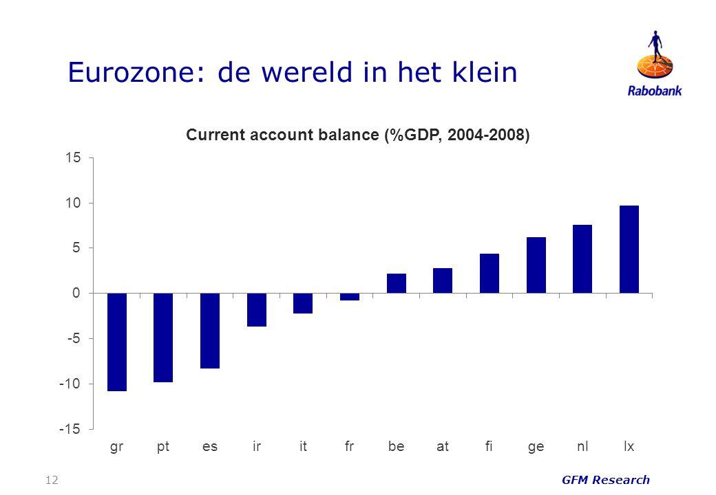 Eurozone: de wereld in het klein GFM Research 12