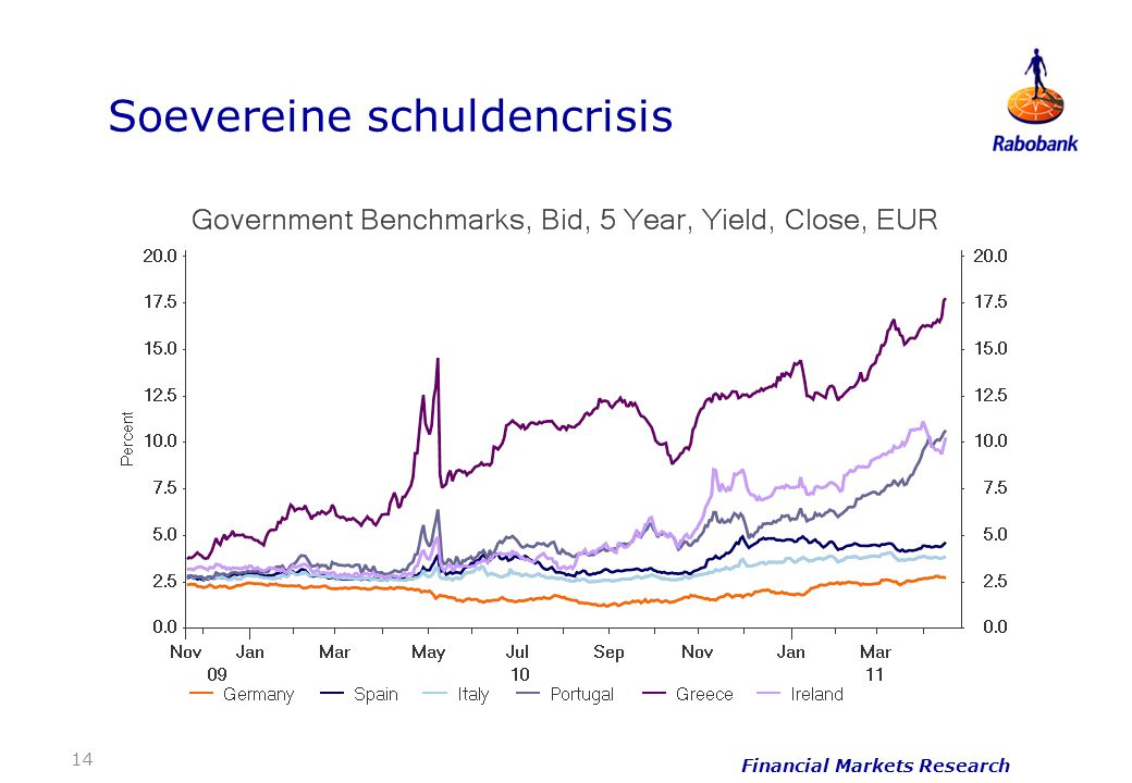 14 Financial Markets Research Soevereine schuldencrisis