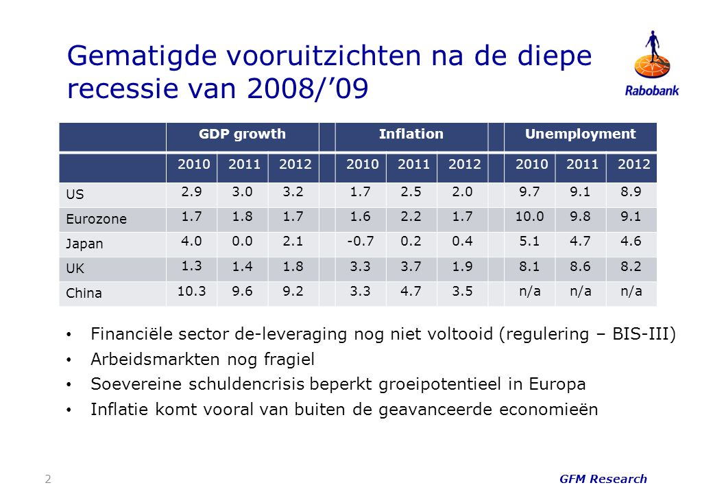 Gematigde vooruitzichten na de diepe recessie van 2008/'09 Financiële sector de-leveraging nog niet voltooid (regulering – BIS-III) Arbeidsmarkten nog fragiel Soevereine schuldencrisis beperkt groeipotentieel in Europa Inflatie komt vooral van buiten de geavanceerde economieën GDP growthInflationUnemployment 201020112012201020112012201020112012 US 2.9 3.03.21.72.52.09.79.18.9 Eurozone 1.7 1.81.71.62.21.710.09.89.1 Japan 4.0 0.02.1-0.70.20.45.14.74.6 UK 1.3 1.41.83.33.71.98.18.68.2 China 10.3 9.69.23.34.73.5n/a 2 GFM Research