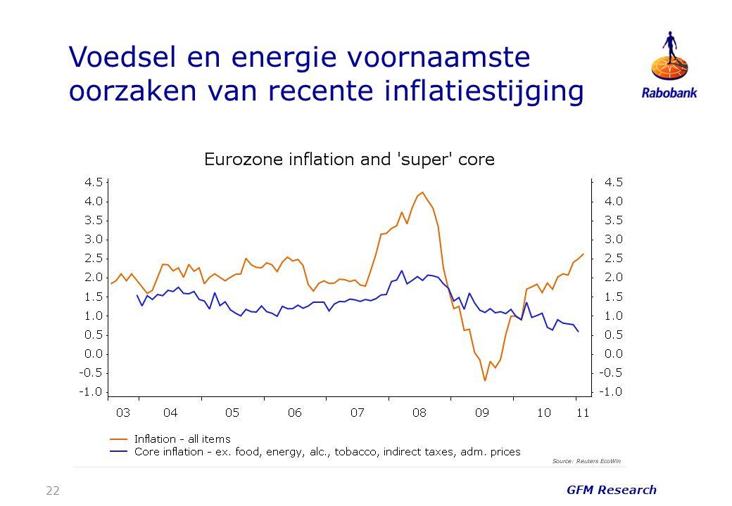 Voedsel en energie voornaamste oorzaken van recente inflatiestijging 22 GFM Research