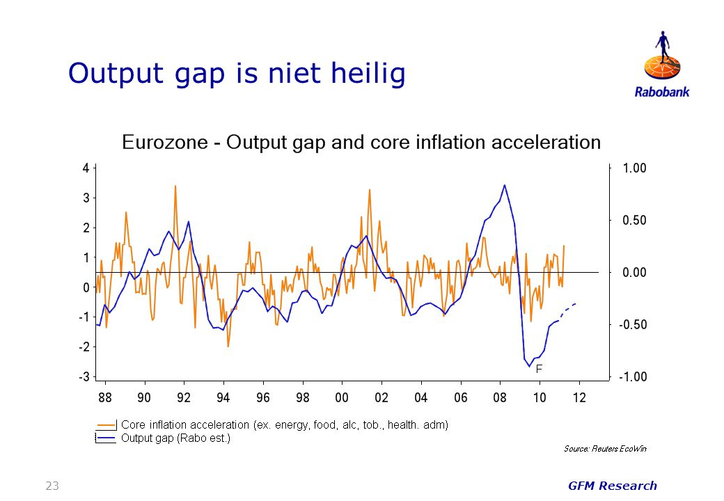 Output gap is niet heilig GFM Research 23
