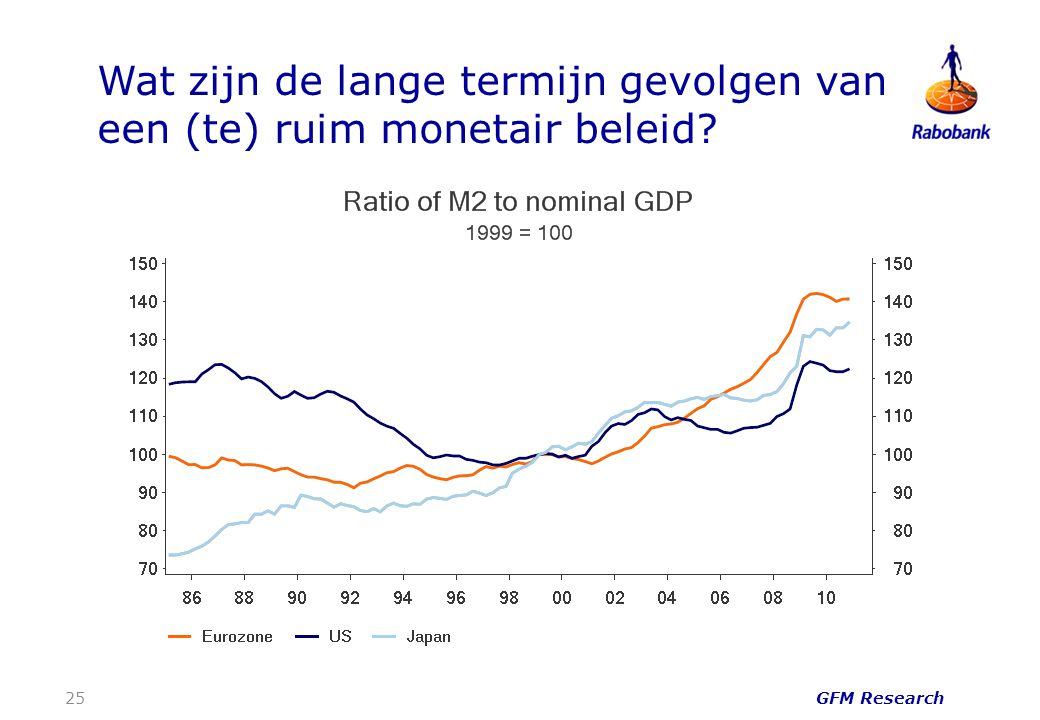 Wat zijn de lange termijn gevolgen van een (te) ruim monetair beleid GFM Research 25