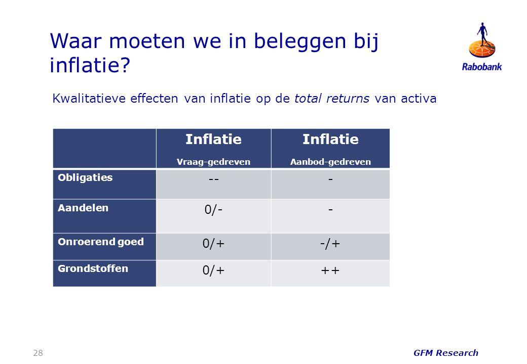 GFM Research Kwalitatieve effecten van inflatie op de total returns van activa Waar moeten we in beleggen bij inflatie? 28 Inflatie Vraag-gedreven Inf