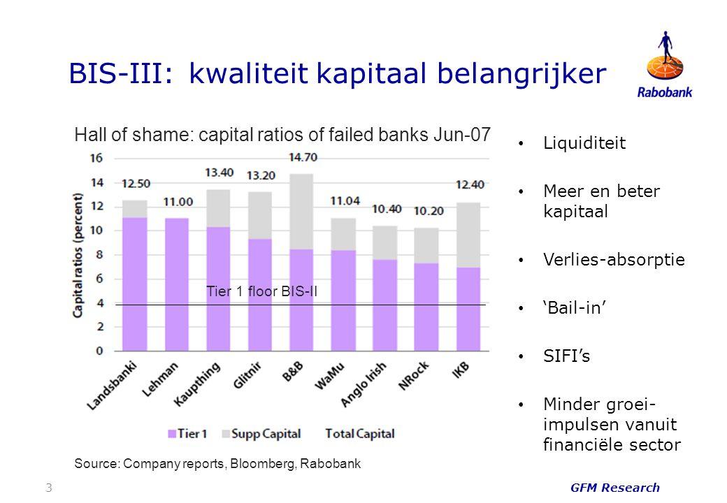 BIS-III: kwaliteit kapitaal belangrijker GFM Research 3 Hall of shame: capital ratios of failed banks Jun-07 Source: Company reports, Bloomberg, Rabobank Liquiditeit Meer en beter kapitaal Verlies-absorptie 'Bail-in' SIFI's Minder groei- impulsen vanuit financiële sector Tier 1 floor BIS-II