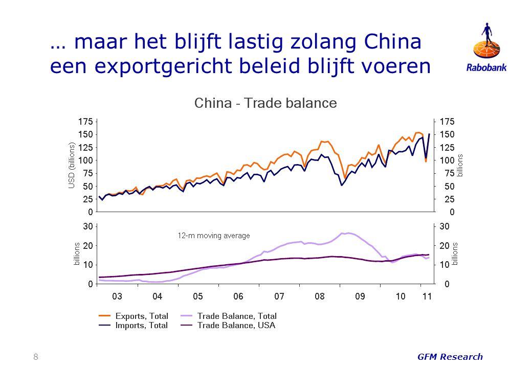… maar het blijft lastig zolang China een exportgericht beleid blijft voeren 8 GFM Research