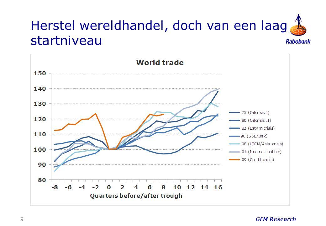 Herstel wereldhandel, doch van een laag startniveau GFM Research 9