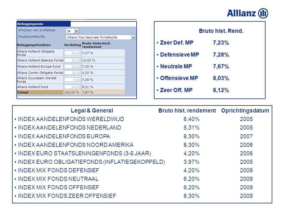 We zijn er niet voor niets al zo lang! Fondsen in Plus Modelport.Morningstar RatingOprichtingsdatum Allianz Holland Selectie Fonds ✭ ✭ ✭ ✭ 1983 Allian