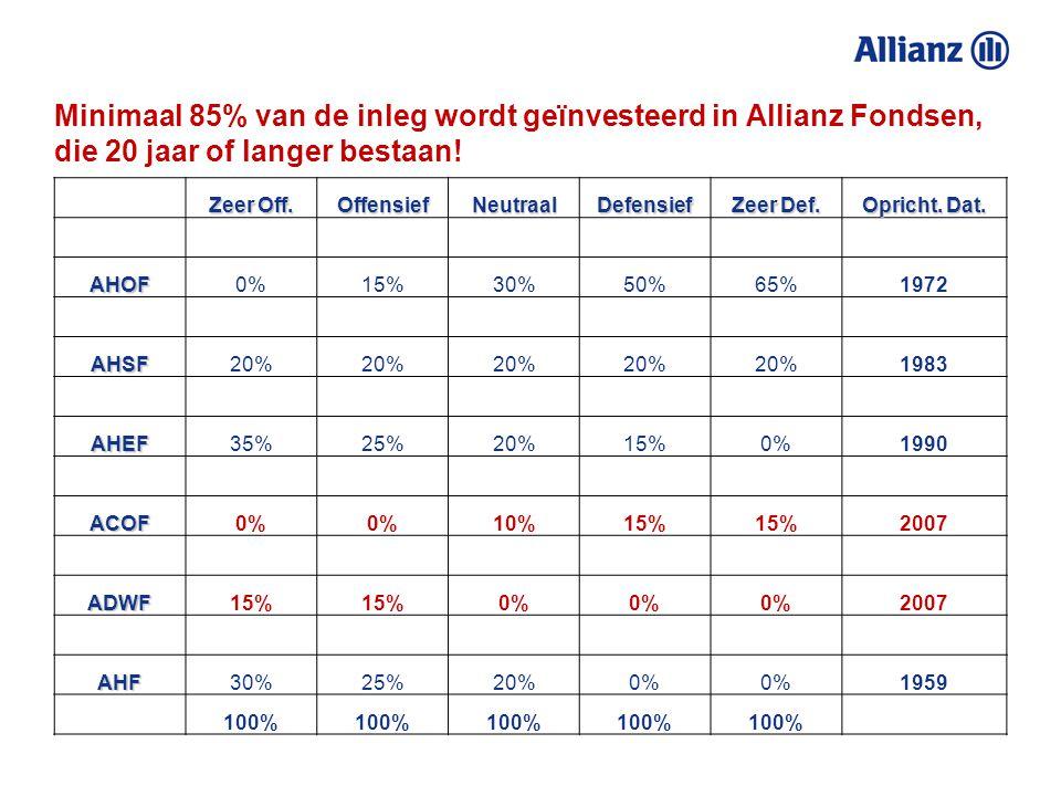 We zijn er niet voor niets al zo lang! Fondsen in Plus Modelport. Aandeel v.h. fonds in een MPOprichtingsdatum Allianz Holland Selectie Fonds 20%1983