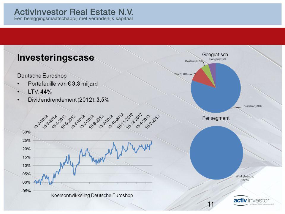 Investeringscase Deutsche Euroshop Portefeuille van € 3,3 miljard LTV: 44% Dividendrendement (2012): 3,5% Geografisch Per segment Koersontwikkeling De