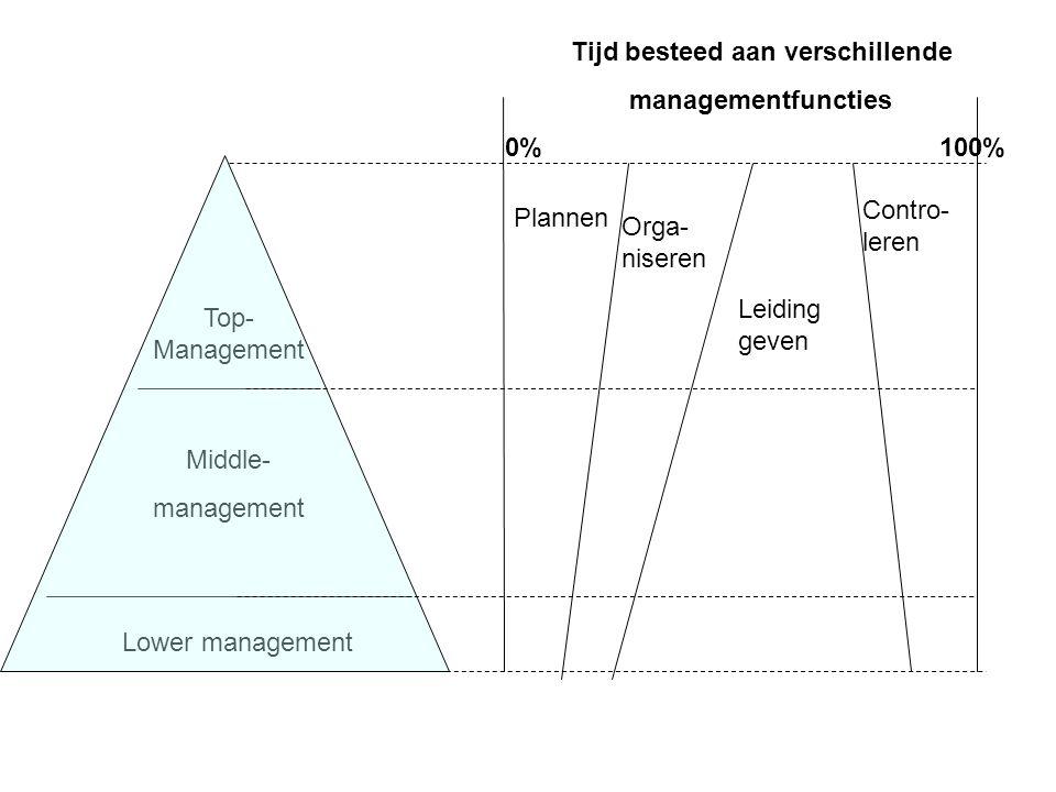Lower management Middle- management Top- Management Plannen Orga- niseren Leiding geven Contro- leren Tijd besteed aan verschillende managementfuncties 0% 100%