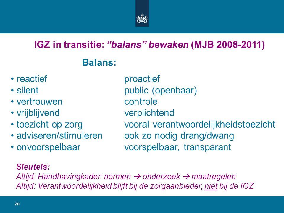 20 IGZ in transitie: balans bewaken (MJB 2008-2011) reactiefproactief silentpublic (openbaar) vertrouwencontrole vrijblijvendverplichtend toezicht op zorgvooral verantwoordelijkheidstoezicht adviseren/stimulerenook zo nodig drang/dwang onvoorspelbaarvoorspelbaar, transparant Balans: Sleutels: Altijd: Handhavingkader: normen  onderzoek  maatregelen Altijd: Verantwoordelijkheid blijft bij de zorgaanbieder, niet bij de IGZ