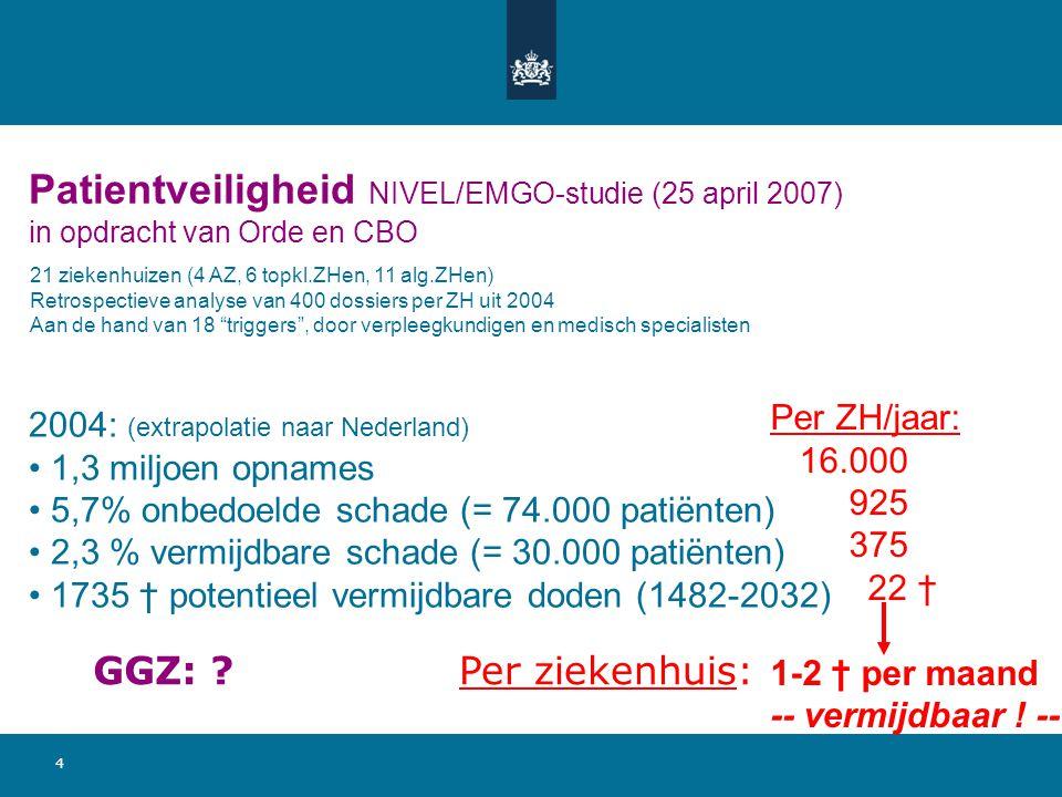 4 Patientveiligheid NIVEL/EMGO-studie (25 april 2007) in opdracht van Orde en CBO 21 ziekenhuizen (4 AZ, 6 topkl.ZHen, 11 alg.ZHen) Retrospectieve analyse van 400 dossiers per ZH uit 2004 Aan de hand van 18 triggers , door verpleegkundigen en medisch specialisten 2004: (extrapolatie naar Nederland) 1,3 miljoen opnames 5,7% onbedoelde schade (= 74.000 patiënten) 2,3 % vermijdbare schade (= 30.000 patiënten) 1735 † potentieel vermijdbare doden (1482-2032) Per ZH/jaar: 16.000 925 375 22 † 1-2 † per maand -- vermijdbaar .