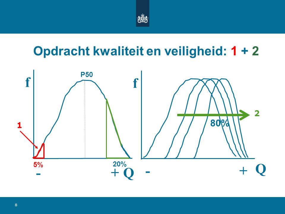 8 Opdracht kwaliteit en veiligheid: 1 + 2 f Q f Q - + -+ 5% 20% P50 80% 1 2