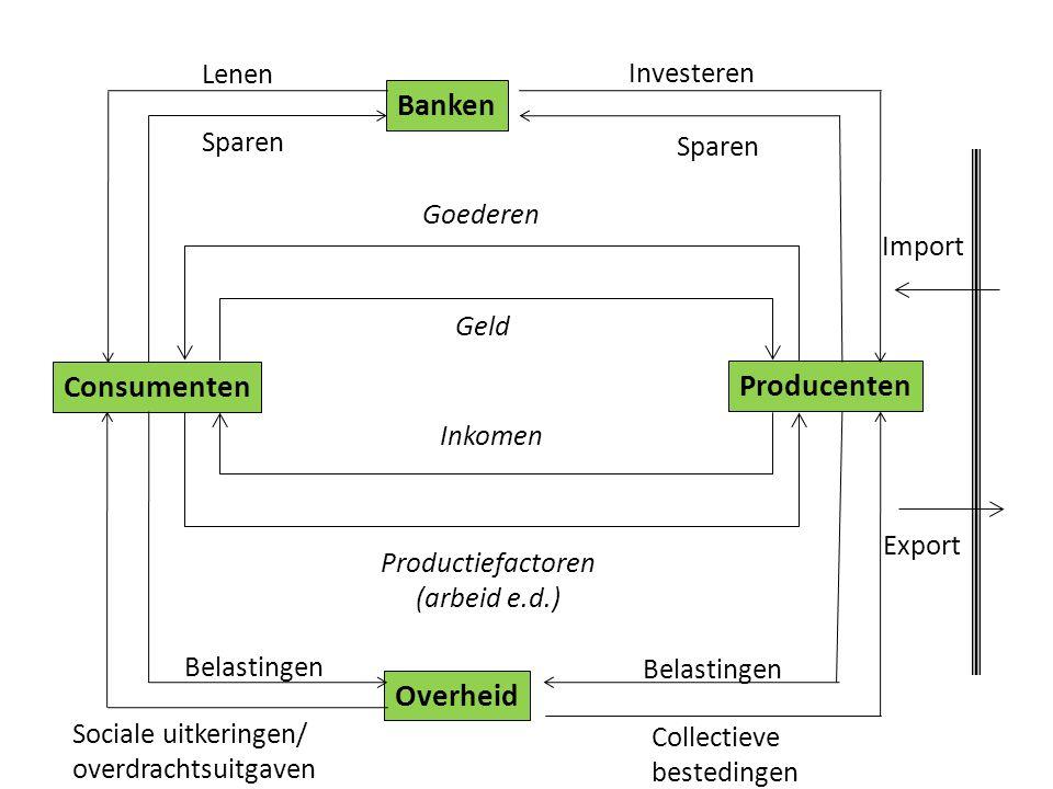 Inleiding organisatiekunde Overheid Consumenten Producenten Banken Goederen Productiefactoren (arbeid e.d.) Geld Inkomen Export Import Sparen Lenen Sp