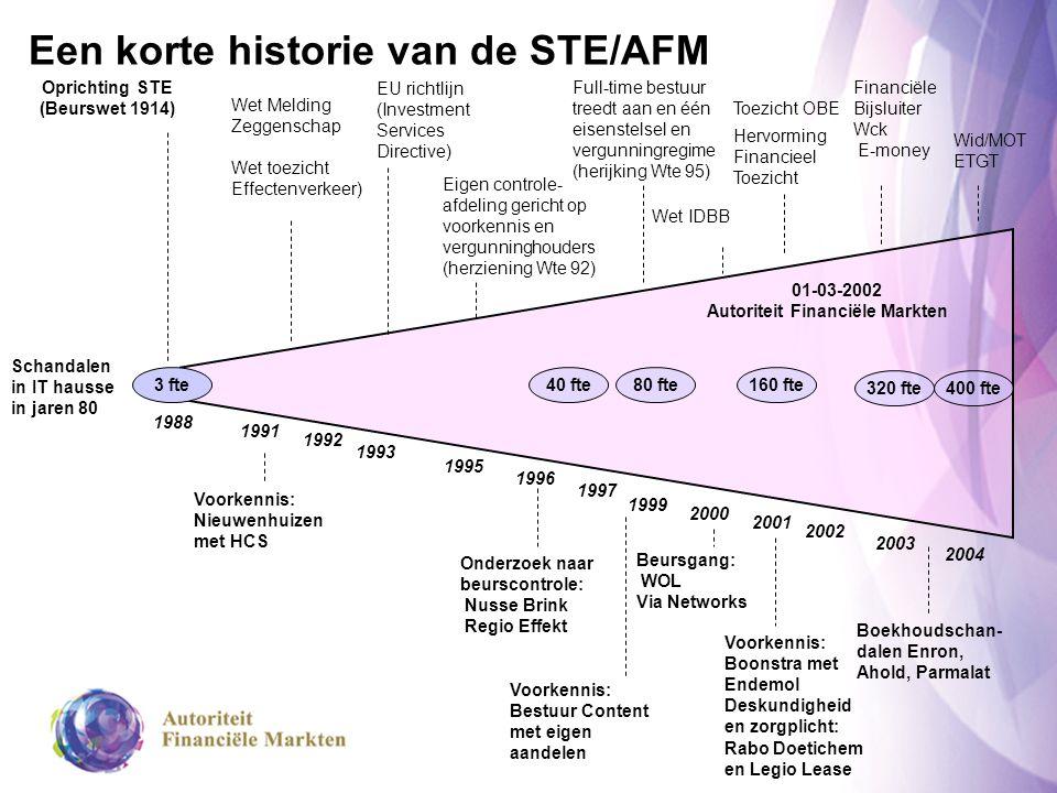 01-03-2002 Autoriteit Financiële Markten Een korte historie van de STE/AFM 2000 2003 1999 1997 1996 1995 1992 1991 1988 320 fte 40 fte80 fte160 fte Op