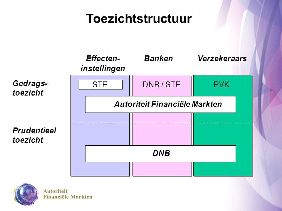 Effecten- instellingen BankenVerzekeraars Gedrags- toezicht Prudentieel toezicht STE DNB / STEPVK Autoriteit Financiële Markten DNB Toezichtstructuur