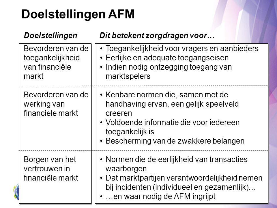 Doelstellingen AFM Bevorderen van de toegankelijkheid van financiële markt Bevorderen van de werking van financiële markt Borgen van het vertrouwen in