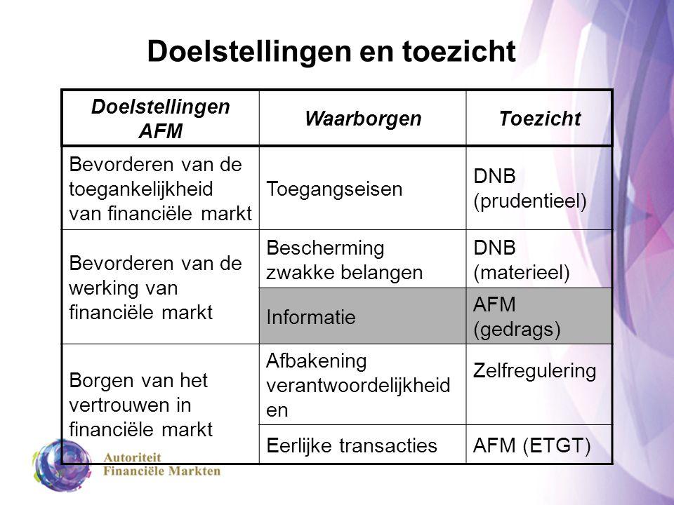 Doelstellingen en toezicht Doelstellingen AFM WaarborgenToezicht Bevorderen van de toegankelijkheid van financiële markt Toegangseisen DNB (prudentiee