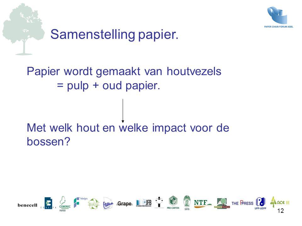 Papier wordt gemaakt van houtvezels = pulp + oud papier. Met welk hout en welke impact voor de bossen? Samenstelling papier. 12