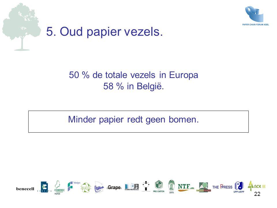 50 % de totale vezels in Europa 58 % in België. Minder papier redt geen bomen. 5. Oud papier vezels. 22