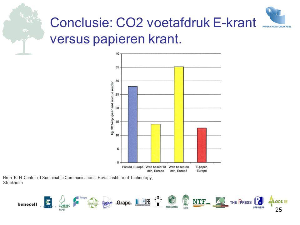 Conclusie: CO2 voetafdruk E-krant versus papieren krant. 25 Bron: KTH Centre of Sustainable Communications, Royal Institute of Technology, Stockholm