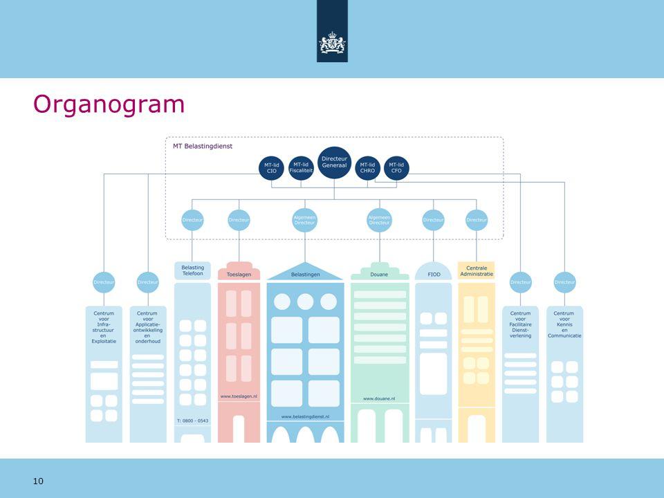 10 Organogram
