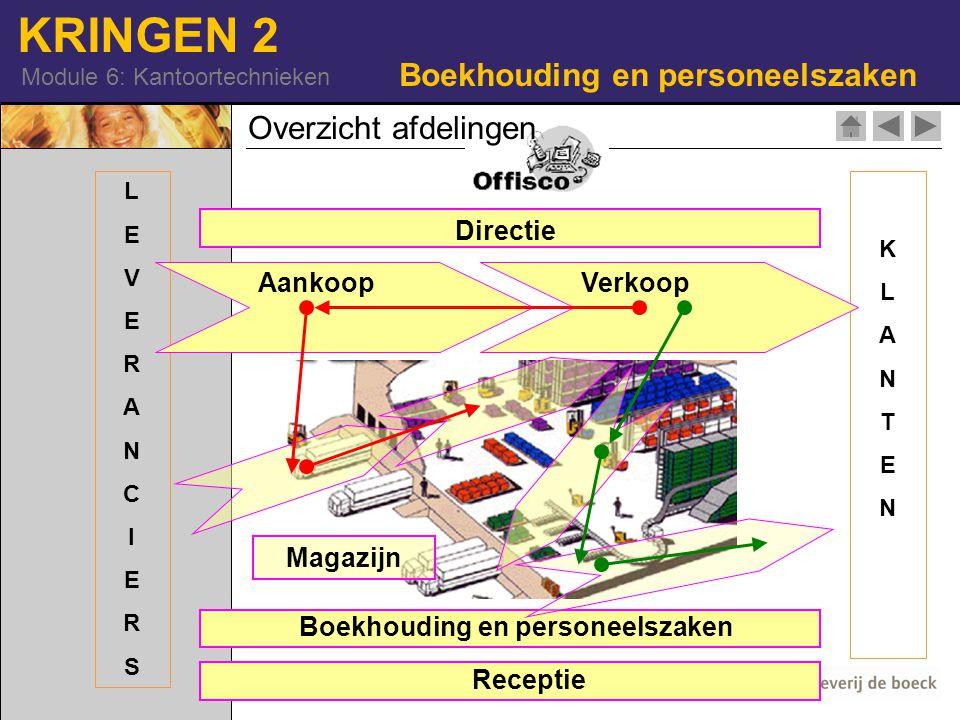KRINGEN 2 Module 6: Kantoortechnieken Boekhouding en personeelszaken KLANTENKLANTEN LEVERANCIERSLEVERANCIERS Overzicht afdelingen Directie AankoopVerkoop Magazijn Boekhouding en personeelszaken Receptie