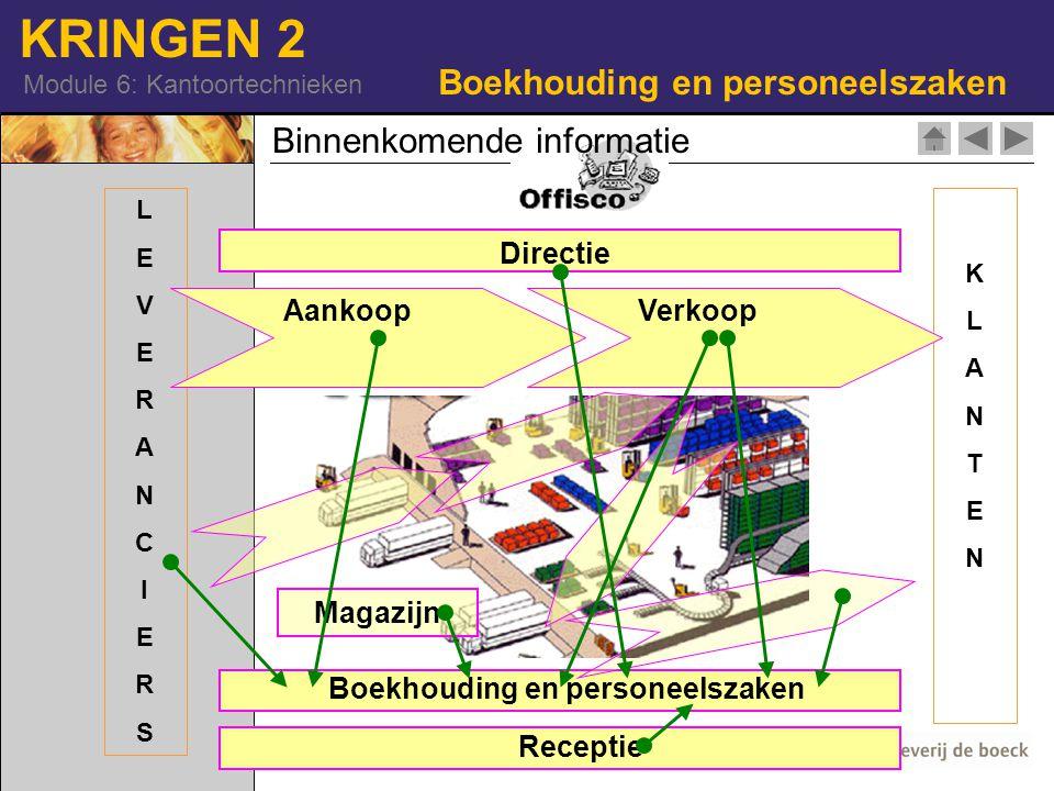 KRINGEN 2 Module 6: Kantoortechnieken Boekhouding en personeelszaken KLANTENKLANTEN LEVERANCIERSLEVERANCIERS Binnenkomende informatie Directie AankoopVerkoop Magazijn Boekhouding en personeelszaken Receptie