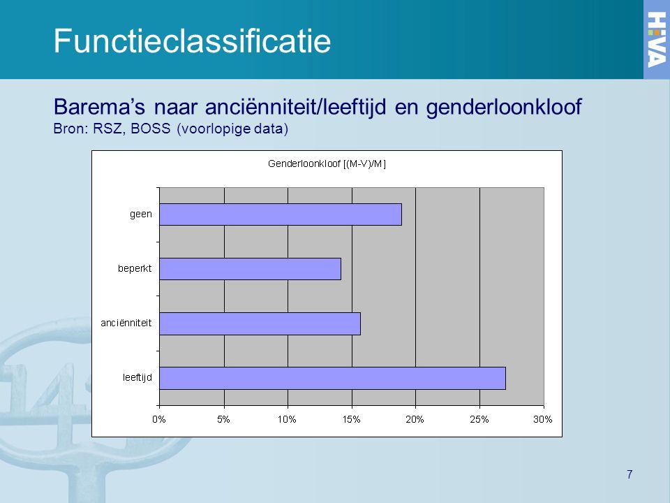 7 Functieclassificatie Barema's naar anciënniteit/leeftijd en genderloonkloof Bron: RSZ, BOSS (voorlopige data)