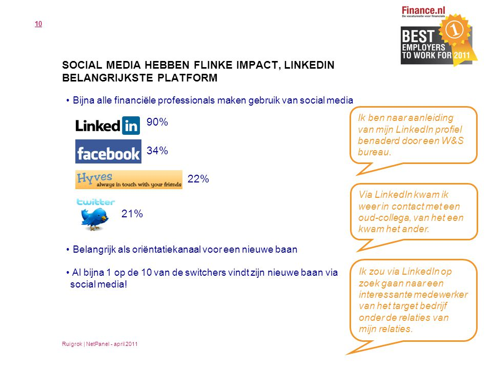 Bijna alle financiële professionals maken gebruik van social media Belangrijk als oriëntatiekanaal voor een nieuwe baan Al bijna 1 op de 10 van de switchers vindt zijn nieuwe baan via social media.