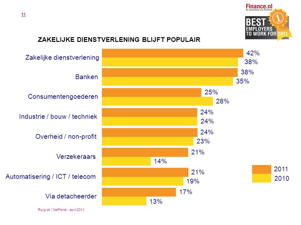 11 ZAKELIJKE DIENSTVERLENING BLIJFT POPULAIR 42% Zakelijke dienstverlening Ruigrok | NetPanel - april 2011 38% Banken 35% 25% Consumentengoederen 28% 24% Industrie / bouw / techniek 24% Overheid / non-profit 23% 2011 2010 21% Verzekeraars 14% 21% Automatisering / ICT / telecom 19% 17% Via detacheerder 13%
