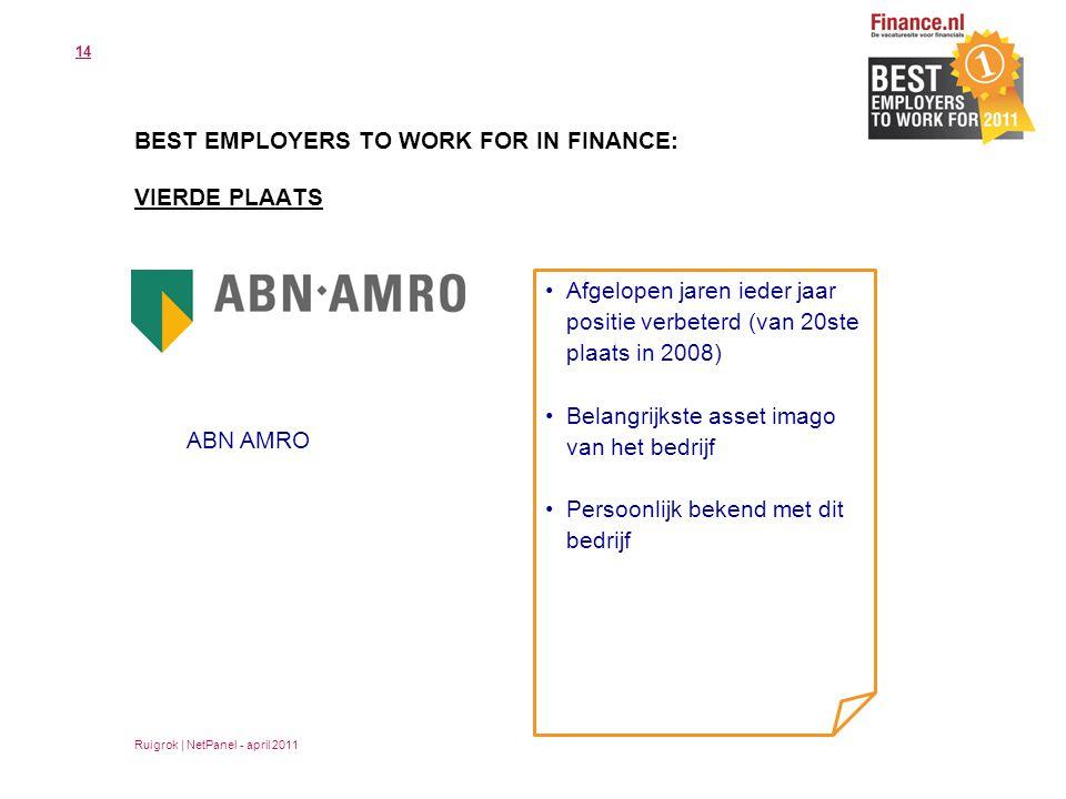 14 BEST EMPLOYERS TO WORK FOR IN FINANCE: VIERDE PLAATS Ruigrok | NetPanel - april 2011 Afgelopen jaren ieder jaar positie verbeterd (van 20ste plaats in 2008) Belangrijkste asset imago van het bedrijf Persoonlijk bekend met dit bedrijf ABN AMRO