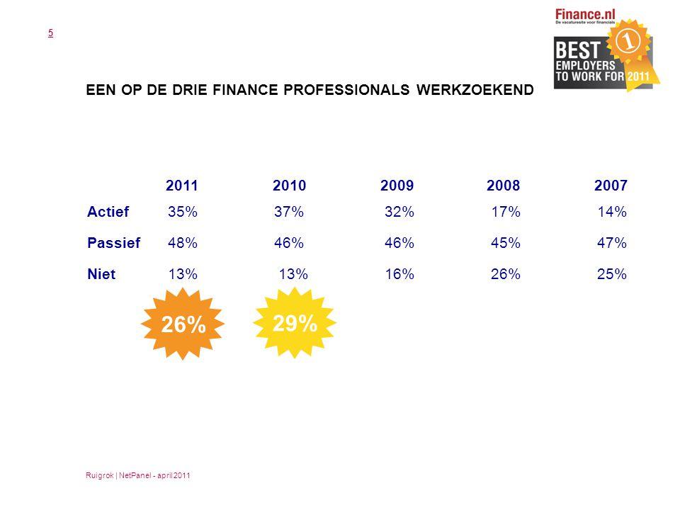 5 EEN OP DE DRIE FINANCE PROFESSIONALS WERKZOEKEND 20102009 2008 2007 Actief 35% 37% 32% 17% 14% Passief 48% 46% 46% 45% 47% Niet 13% 13% 16% 26% 25% 29% Ruigrok | NetPanel - april 2011 2011 26%