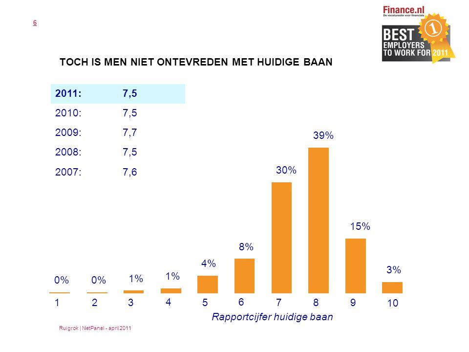 6 TOCH IS MEN NIET ONTEVREDEN MET HUIDIGE BAAN Ruigrok | NetPanel - april 2011 1 2 3 4 5 6 7 8 9 10 0% 1% 4% 8% 30% 39% 15% 3% Rapportcijfer huidige baan 2011:7,5 2010:7,5 2009:7,7 2008:7,5 2007:7,6
