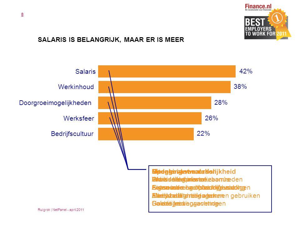 8 SALARIS IS BELANGRIJK, MAAR ER IS MEER 42% 38% 28% 26% 22% Salaris Werkinhoud Doorgroeimogelijkheden Werksfeer Bedrijfscultuur Hoogte vast salaris Individuele prestatiebonus Leaseauto / auto van de zaak Aantal vakantiedagen Salarisgroei Uitdaging Afwisseling in werkzaamheden Autonomie / zelfstandigheid Alle vaardigheden kunnen gebruiken Duidelijke verwachtingen Meer verantwoordelijkheid Groei in salaris Cursussen en opleidingen volgen Meer zelfstandig werken Openheid van zaken Work / life balance Eigen inbreng in bedrijfsvoering Eerlijkheid Goede leidinggevende Ruigrok | NetPanel - april 2011