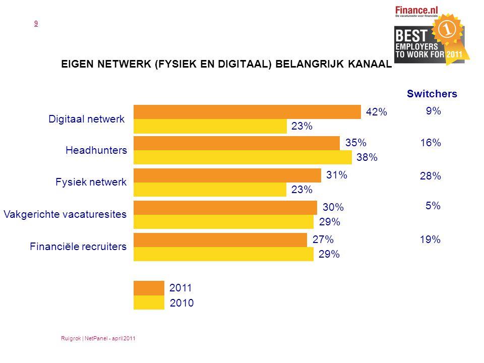 9 EIGEN NETWERK (FYSIEK EN DIGITAAL) BELANGRIJK KANAAL 42% Digitaal netwerk Switchers 9% 16% 28% 5% 19% Ruigrok | NetPanel - april 2011 23% 35% Headhunters 38% 31% Fysiek netwerk 23% 30% Vakgerichte vacaturesites 29% 27% Financiële recruiters 29% 2011 2010