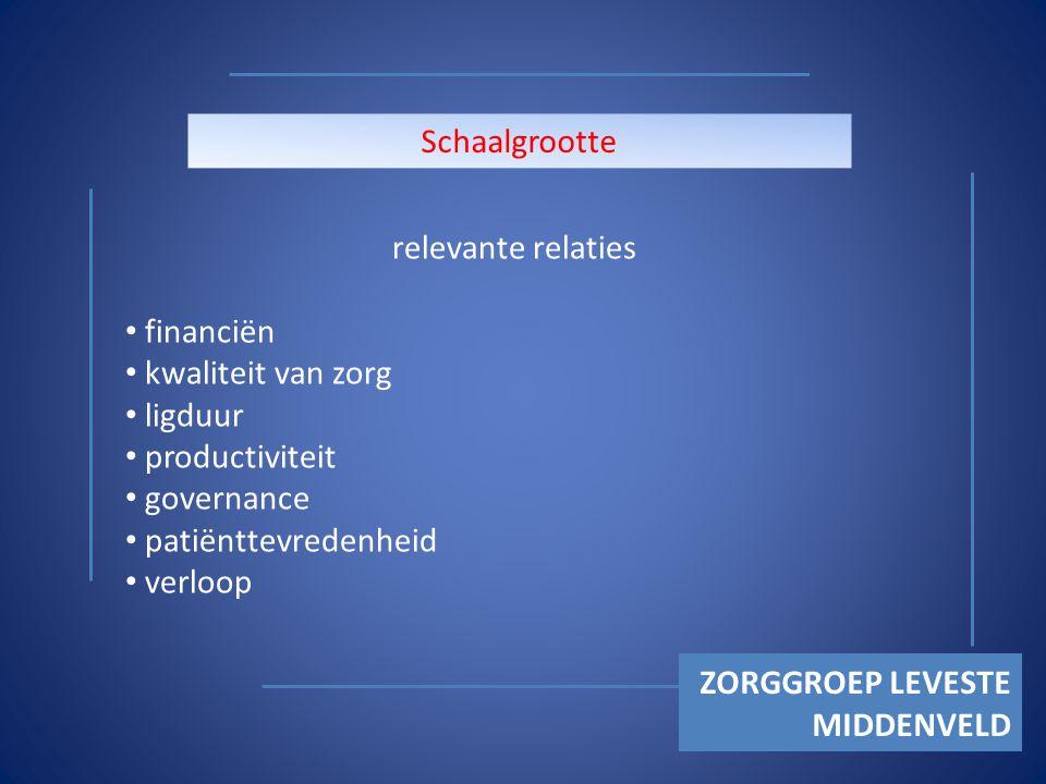 ZORGGROEP LEVESTE MIDDENVELD Schaalgrootte relevante relaties financiën kwaliteit van zorg ligduur productiviteit governance patiënttevredenheid verloop