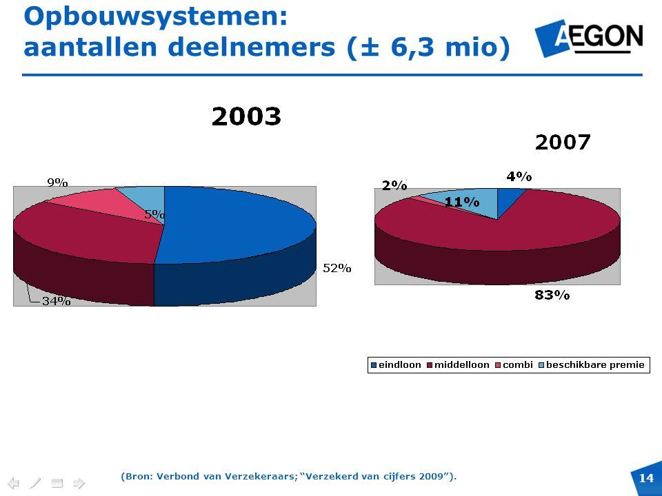 """14 Verplichte positie en maximale hoogte voor cobranding. Opbouwsystemen: aantallen deelnemers (± 6,3 mio) (Bron: Verbond van Verzekeraars; """"Verzekerd"""