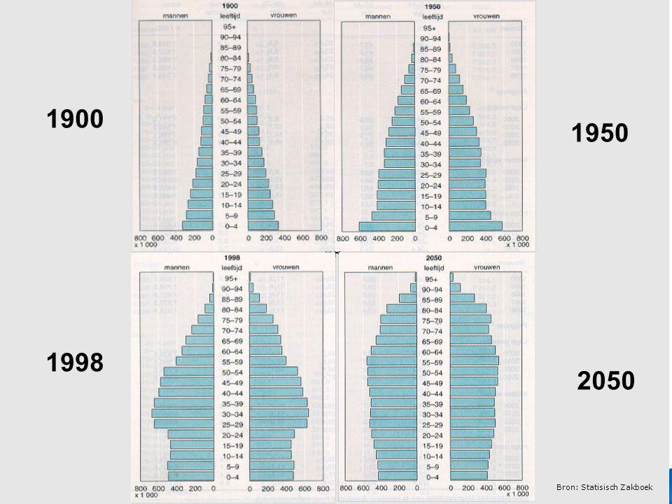 21 Verplichte positie en maximale hoogte voor cobranding. BR 1900 2050 1998 1950 Bron: Statisisch Zakboek
