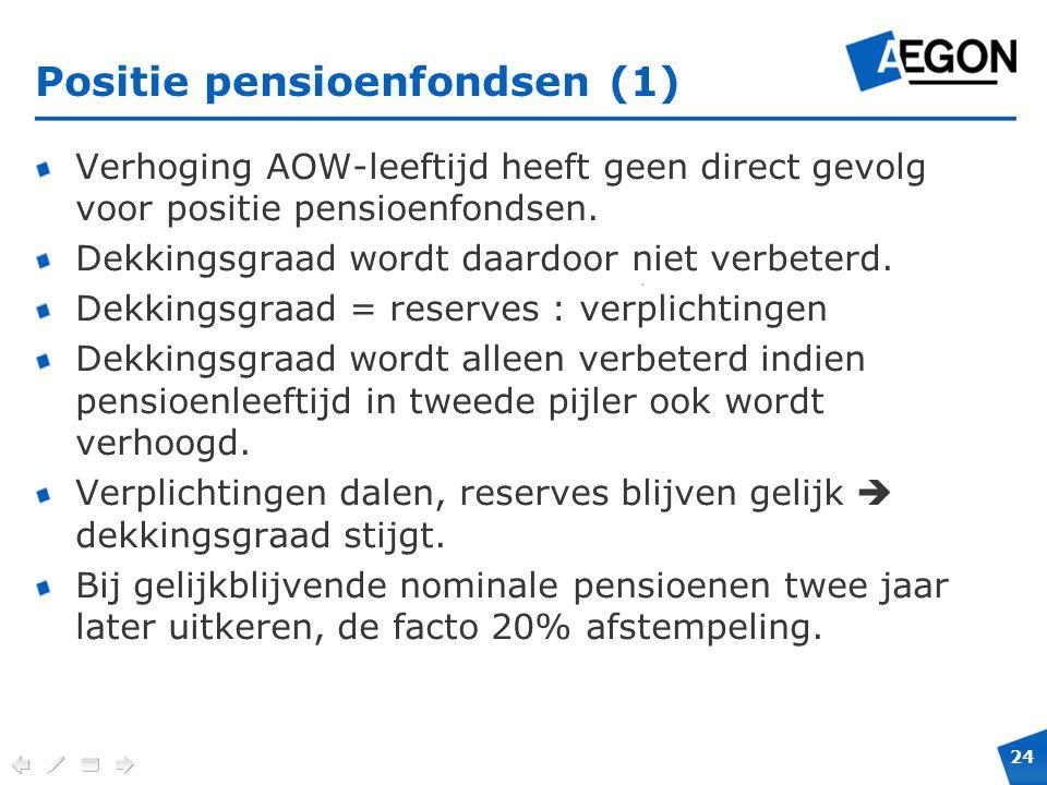 24 Verplichte positie en maximale hoogte voor cobranding. Positie pensioenfondsen (1) Verhoging AOW-leeftijd heeft geen direct gevolg voor positie pen