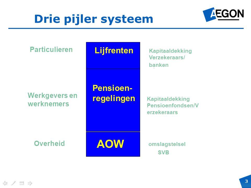 3 Verplichte positie en maximale hoogte voor cobranding. Drie pijler systeem AOW Overheid omslagstelsel SVB Pensioen- regelingen Werkgevers en werknem