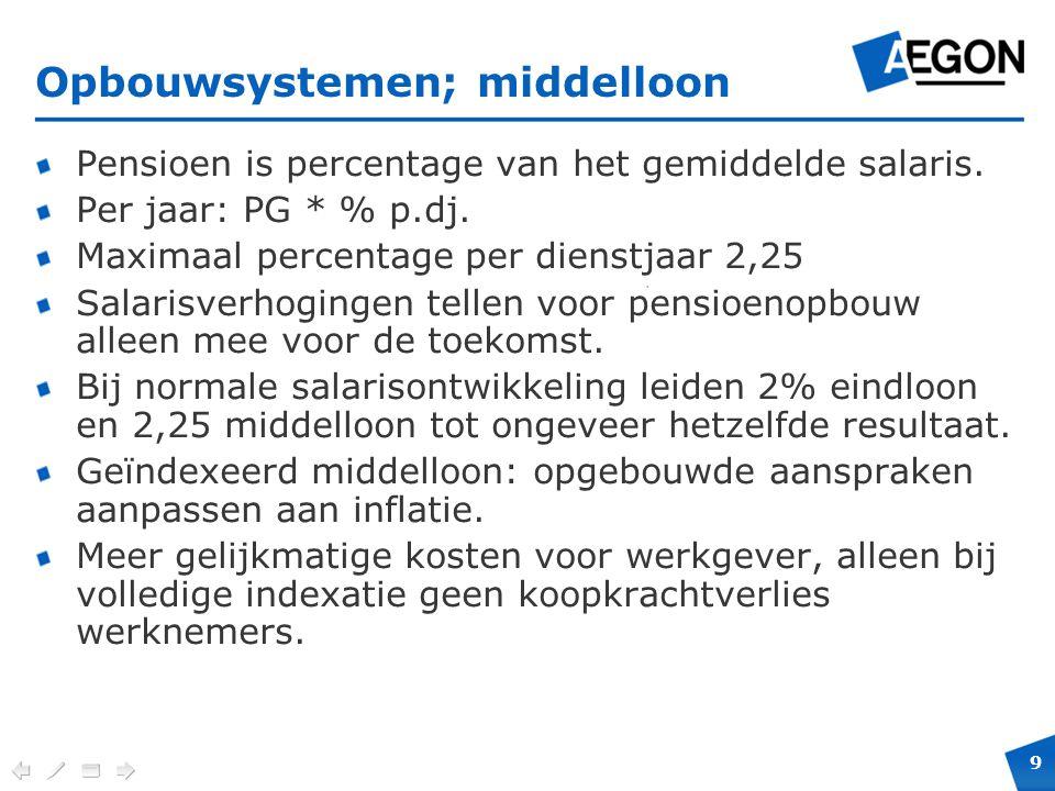 9 Verplichte positie en maximale hoogte voor cobranding. Opbouwsystemen; middelloon Pensioen is percentage van het gemiddelde salaris. Per jaar: PG *