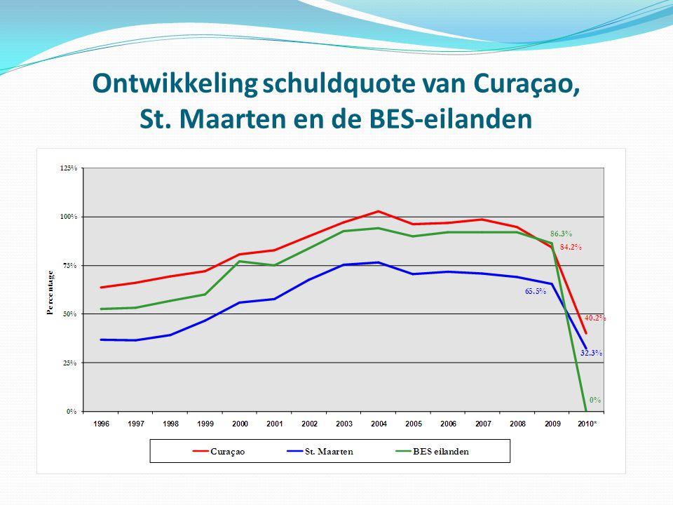Ontwikkeling schuldquote van Curaçao, St. Maarten en de BES-eilanden