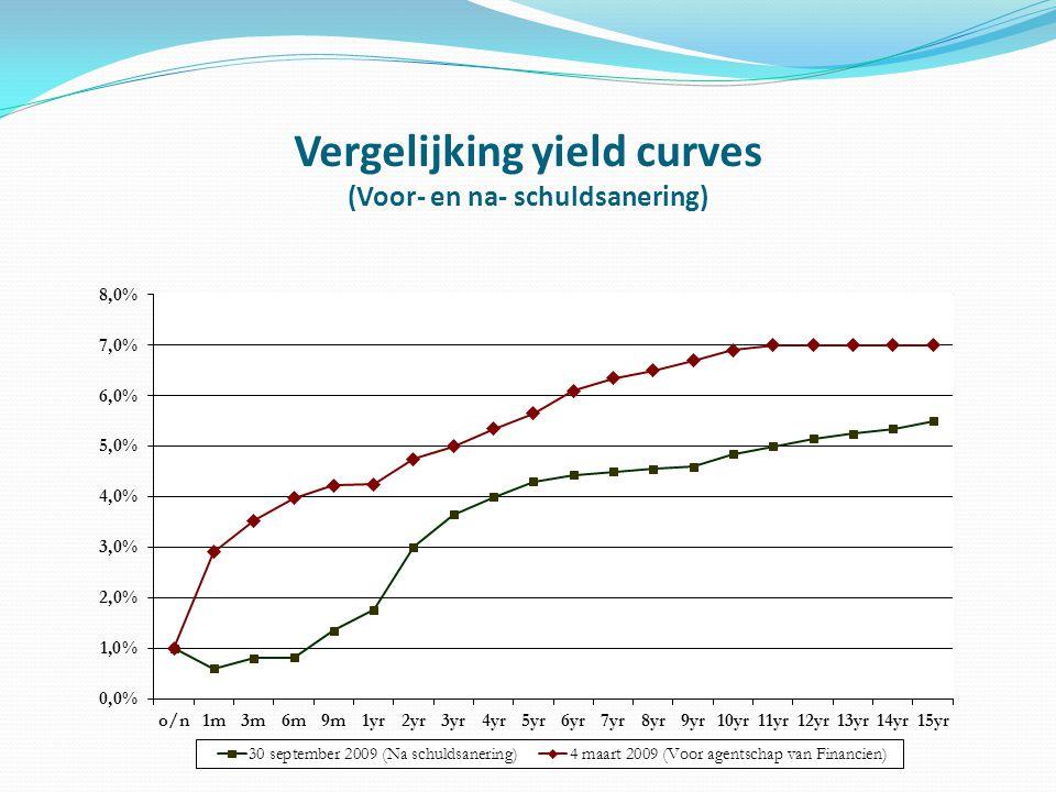 Vergelijking yield curves (Voor- en na- schuldsanering)
