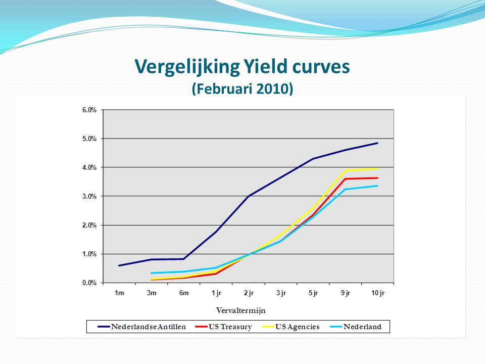 Vergelijking Yield curves (Februari 2010)