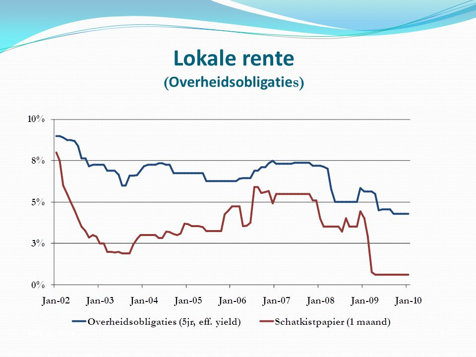 July 16, 201417 Lokale rente ( Overheidsobligatie s)