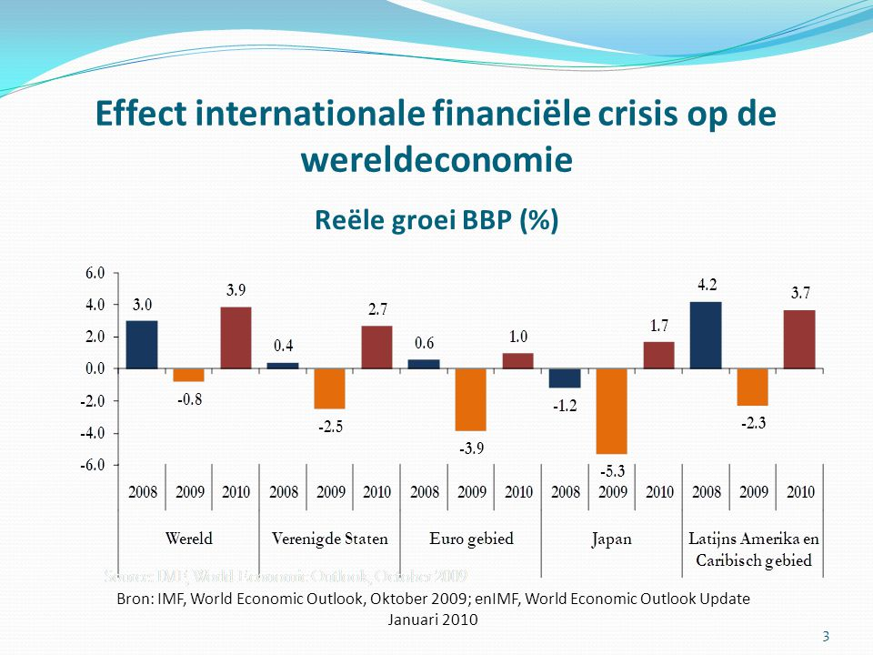 Effect internationale financiële crisis op de wereldeconomie Reële groei BBP (%) 3 Bron: IMF, World Economic Outlook, Oktober 2009; enIMF, World Economic Outlook Update Januari 2010